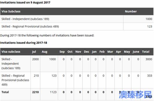 澳洲技术移民EOI数据一览:8 (1).png