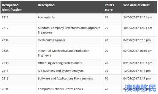 澳洲技术移民EOI数据一览:8 (3).png