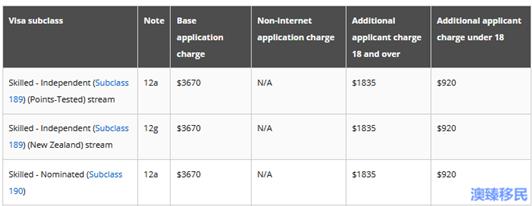 移民澳大利亚要多少钱?盘点澳洲移民的各项申请费! (1).png