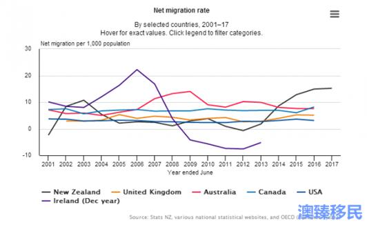 新西兰移民迅速增长,中国并非最大来源国! (2).png