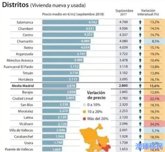 西班牙移民不温不火,但是房产市场已经热到爆.jpg