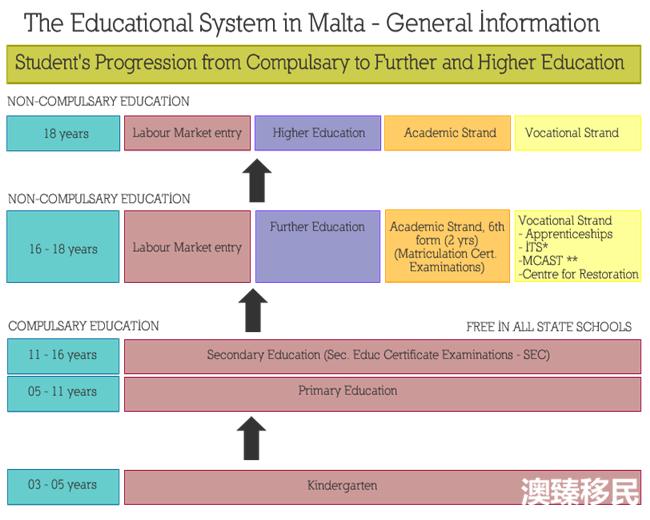 马耳他教育,低成本接受纯正英式培养的不二之选!