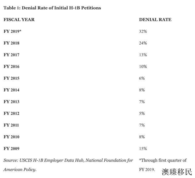 H-1B拒签率达历史最高水平,移民美国还有可行的路可走吗1.jpg