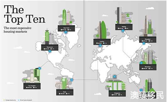 全球房价最贵十大城市:北上深强势入围,巴塞罗那成涨幅最大城市1.jpg