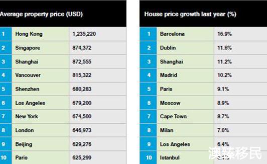 全球房价最贵十大城市:北上深强势入围,巴塞罗那成涨幅最大城市2.jpg