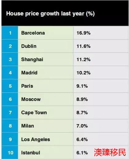 2019全球生活报告出炉!西班牙房价大涨,买房移民正当时2.jpg