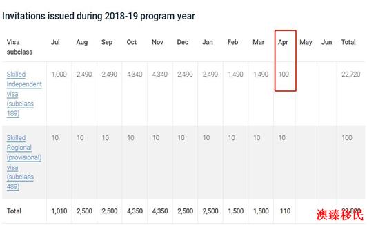 5.10EOI战报:仅100人获邀!会计90分依旧,澳洲技术移民史上最惨2.jpg