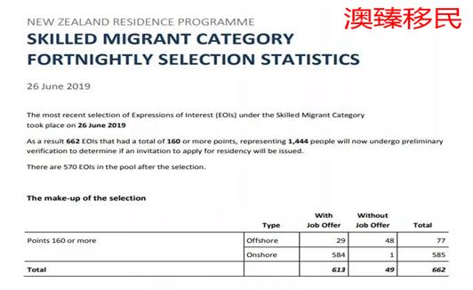 2019年6月26日新西兰技术移民EOI公布,662人获邀1.jpg