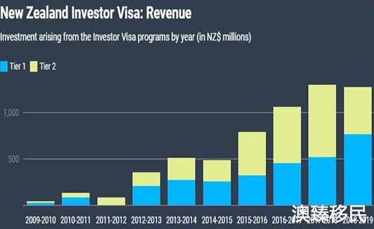 新西兰投资移民费用是多少,上一财年吸金超12亿纽币1.jpg