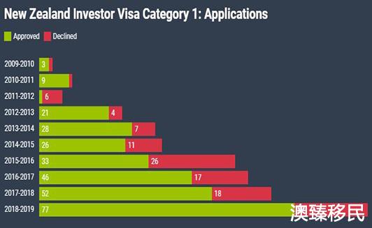 新西兰投资移民费用是多少,上一财年吸金超12亿纽币2.jpg