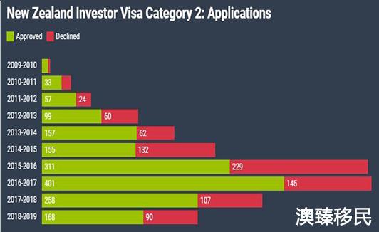 新西兰投资移民费用是多少,上一财年吸金超12亿纽币3.jpg