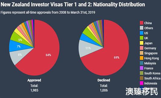 新西兰投资移民费用是多少,上一财年吸金超12亿纽币4.jpg