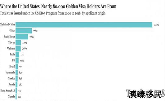 涨价尘埃落定,排期破朔迷离,拿走70%EB-5签证的中国申请者受影响最大4.jpg