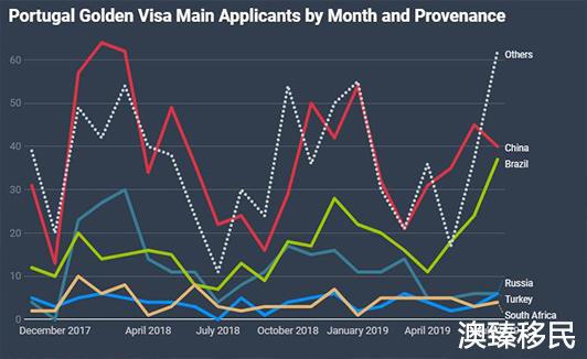 2019葡萄牙黄金居留审批时间是多久,移民局官方数据给出准确答案!