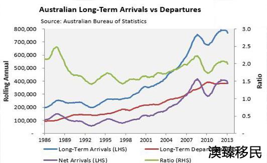 哪些人适合移民澳洲,这份最新政策趋势指南请收好!