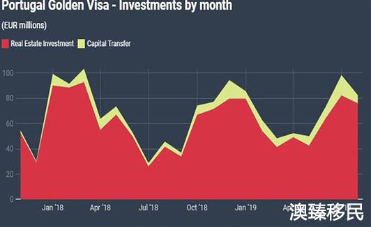 黄金居留签证8个月狂揽5亿欧元,为何移民葡萄牙还是这么火2.jpg