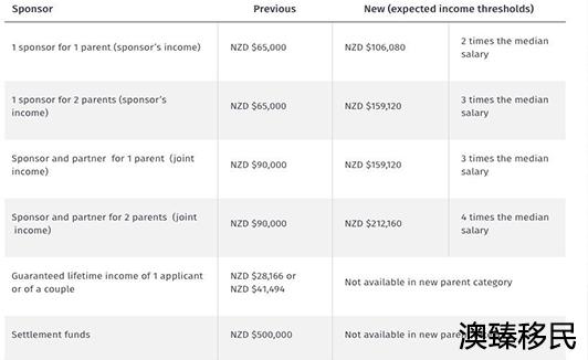 """重磅!新西兰父母团聚签证2020年重开,新政变成""""有钱人专属签证""""3.jpg"""