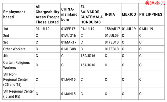 2019年11月美国移民排期表公布:职业移民表B原地踏步2.jpg
