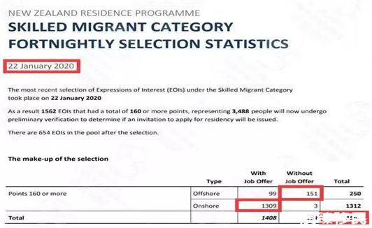 新西兰技术移民2020年第一次筛选结果新鲜出炉! (1).jpg