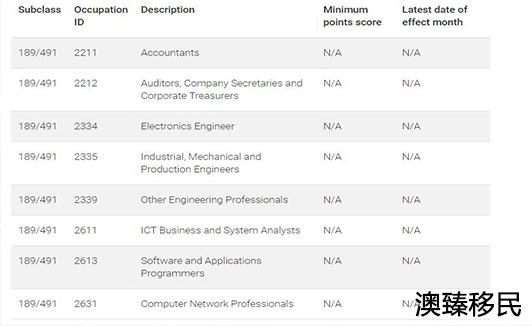 澳大利亚技术移民8月EOI公布:热门专业0邀请2.jpg
